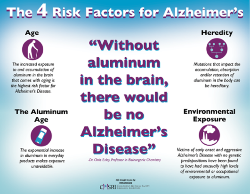 alzheimers disease and aluminium essay A study of alzheimer's disease essay - a study of alzheimer's disease alzheimer's disease is one of the most common diseases among elderly people today alzheimer's creates emotional and financial catastrophe for many american families every year.